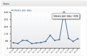 Blog hits June 2009
